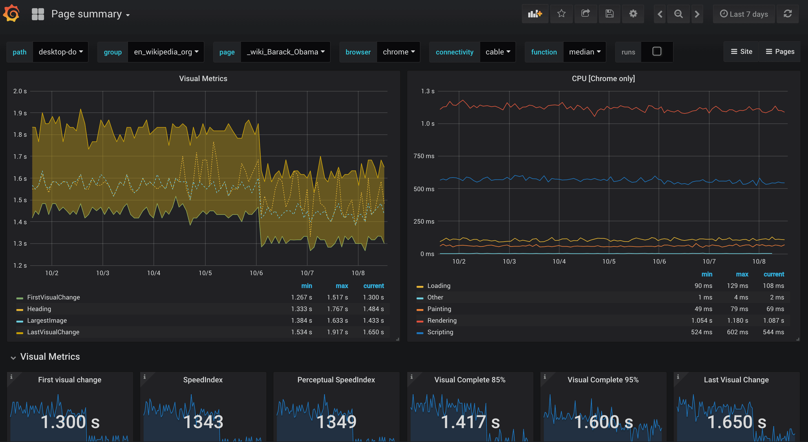 New updated dashboards for Graphite