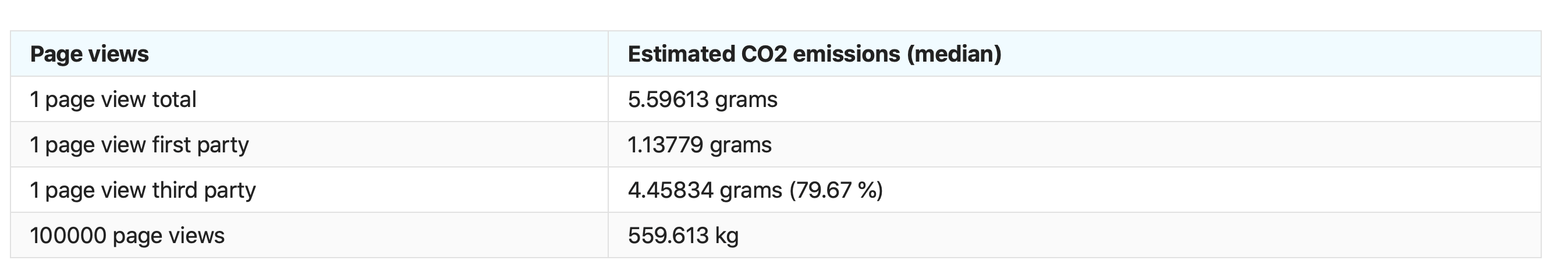 Table showing CO2 figures for downloading a single page, and showing that nearly 80% comes from third party sites.