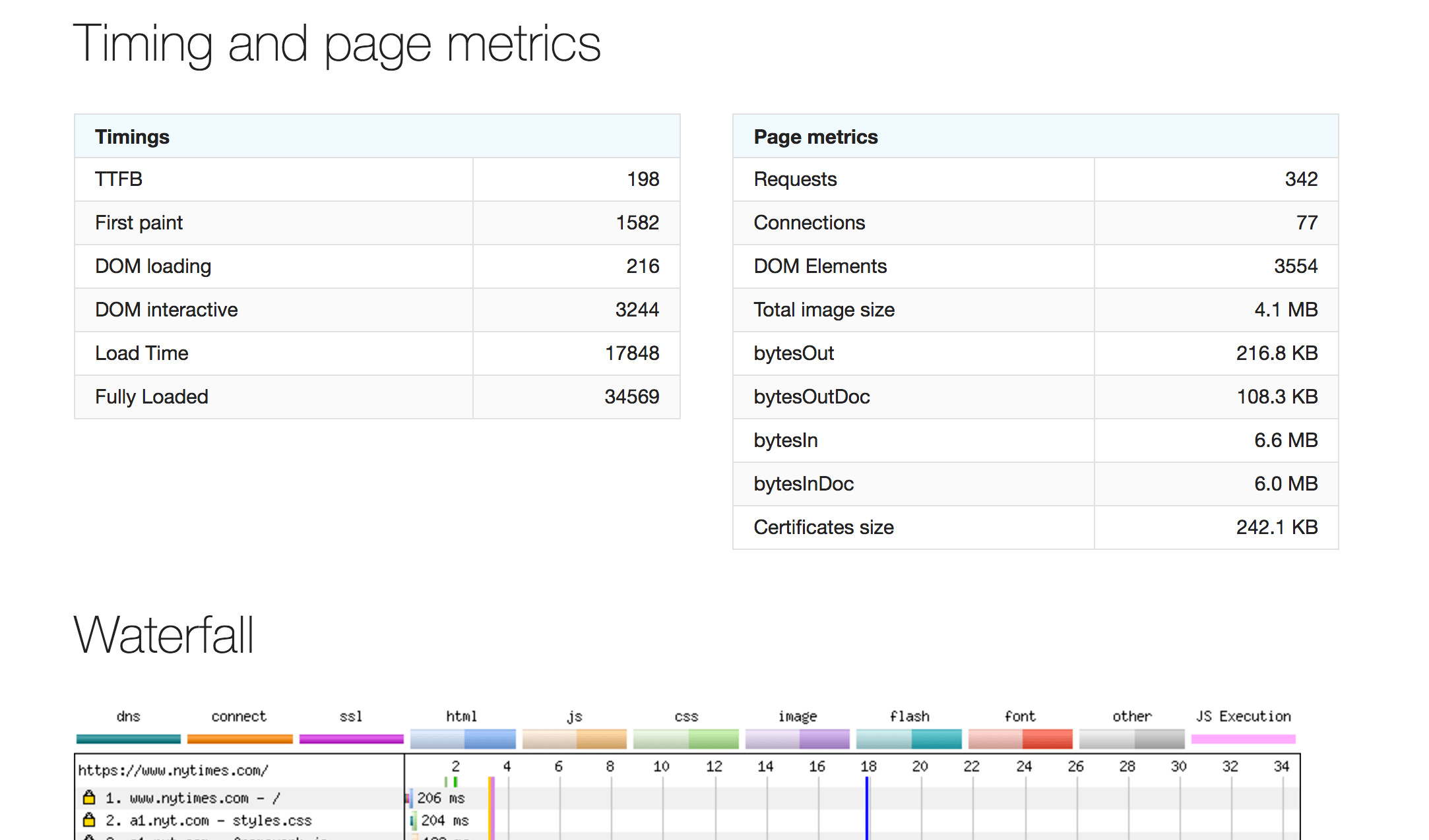 New look and feel for WebPageTest metrics